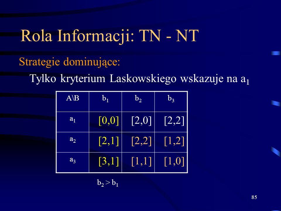 85 Rola Informacji: TN - NT Strategie dominujące: Tylko kryterium Laskowskiego wskazuje na a 1 A\Bb1b1 b2b2 b3b3 a1a1 [0,0][2,0][2,2] a2a2 [2,1][2,2][