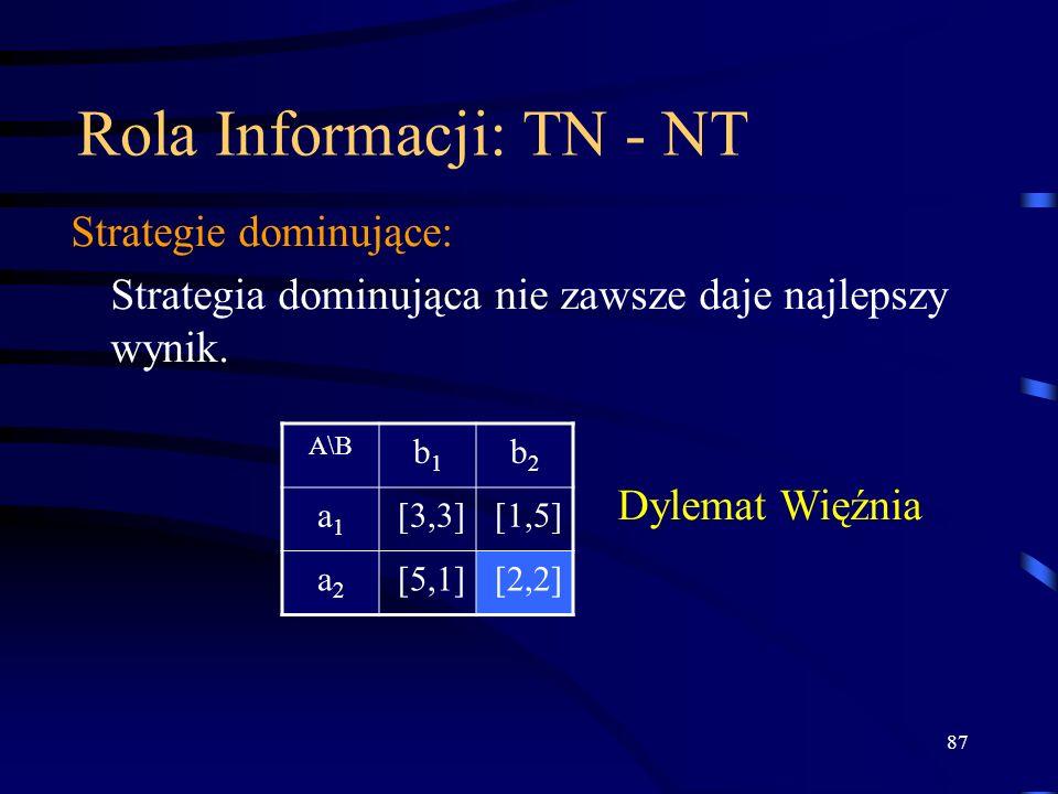 87 Rola Informacji: TN - NT Strategie dominujące: Strategia dominująca nie zawsze daje najlepszy wynik. A\B b1b1 b2b2 a1a1 [3,3][1,5] a2a2 [5,1][2,2]
