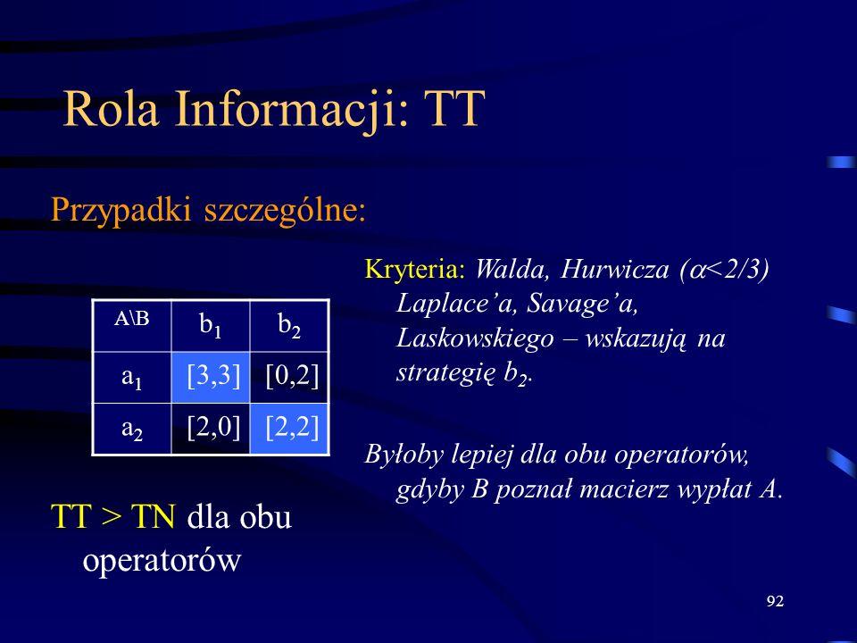 92 Rola Informacji: TT Przypadki szczególne: A\B b1b1 b2b2 a1a1 [3,3][0,2] a2a2 [2,0][2,2] Kryteria: Walda, Hurwicza ( <2/3) Laplacea, Savagea, Laskow