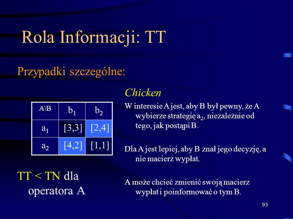 93 Rola Informacji: TT Przypadki szczególne: A\B b1b1 b2b2 a1a1 [3,3][2,4] a2a2 [4,2][1,1] Chicken W interesie A jest, aby B był pewny, że A wybierze