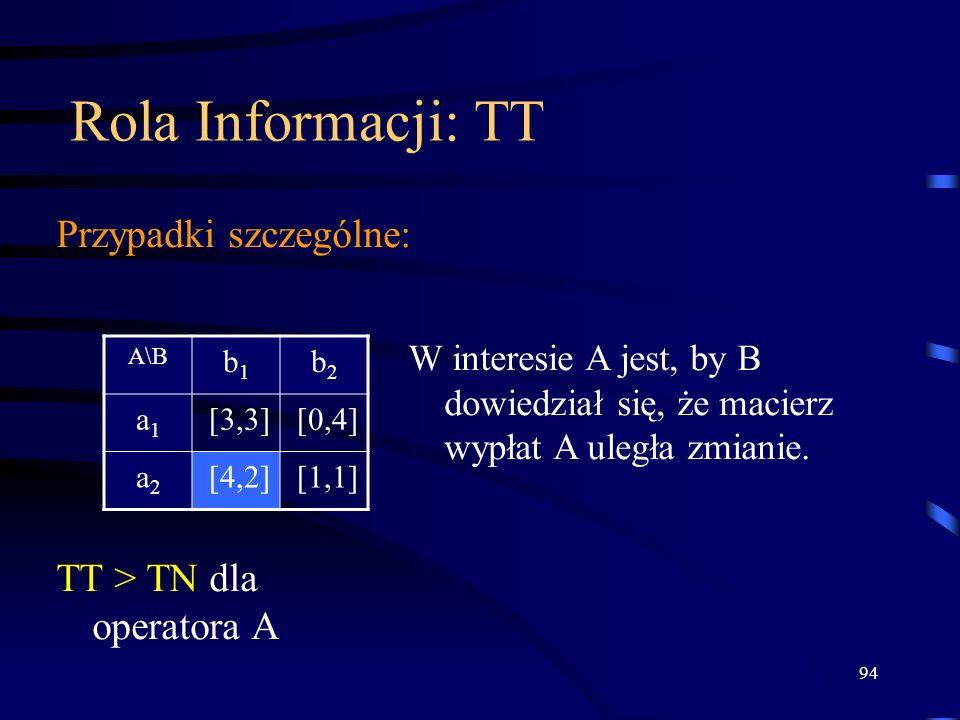 94 Rola Informacji: TT Przypadki szczególne: A\B b1b1 b2b2 a1a1 [3,3][0,4] a2a2 [4,2][1,1] W interesie A jest, by B dowiedział się, że macierz wypłat