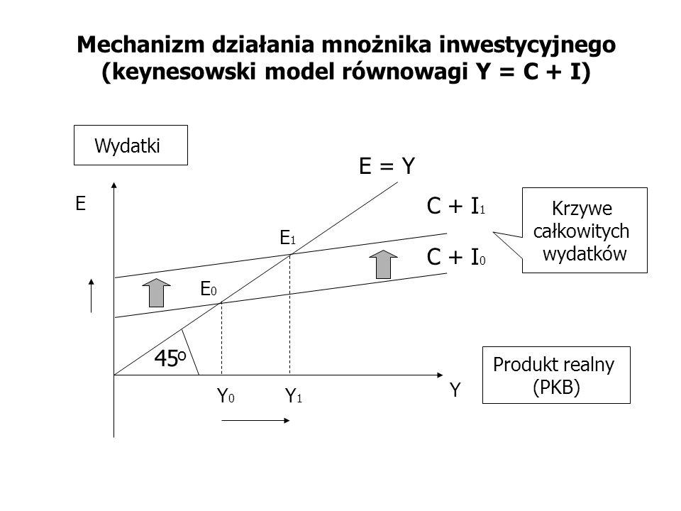 Mechanizm działania mnożnika inwestycyjnego (keynesowski model równowagi Y = C + I) C + I 0 Y E Krzywe całkowitych wydatków Wydatki Produkt realny (PK