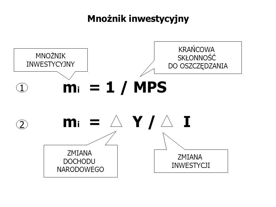 Mnożnik inwestycyjny m i = 1 / MPS KRAŃCOWA SKŁONNOŚĆ DO OSZCZĘDZANIA MNOŻNIK INWESTYCYJNY m i = Y / I ZMIANA DOCHODU NARODOWEGO ZMIANA INWESTYCJI 1 2