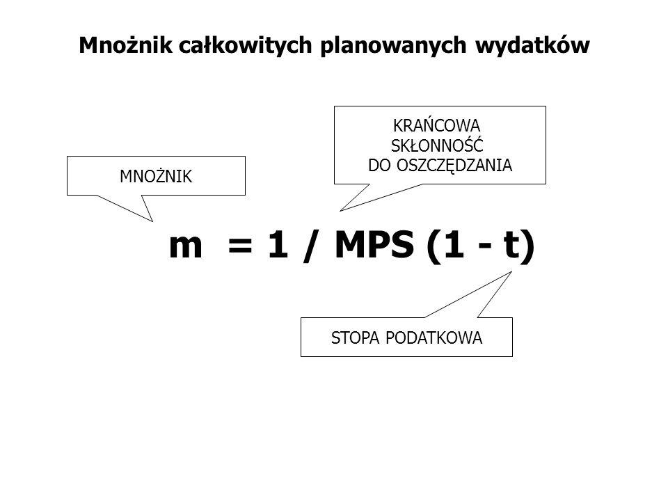 Mnożnik całkowitych planowanych wydatków m = 1 / MPS (1 - t) KRAŃCOWA SKŁONNOŚĆ DO OSZCZĘDZANIA MNOŻNIK STOPA PODATKOWA