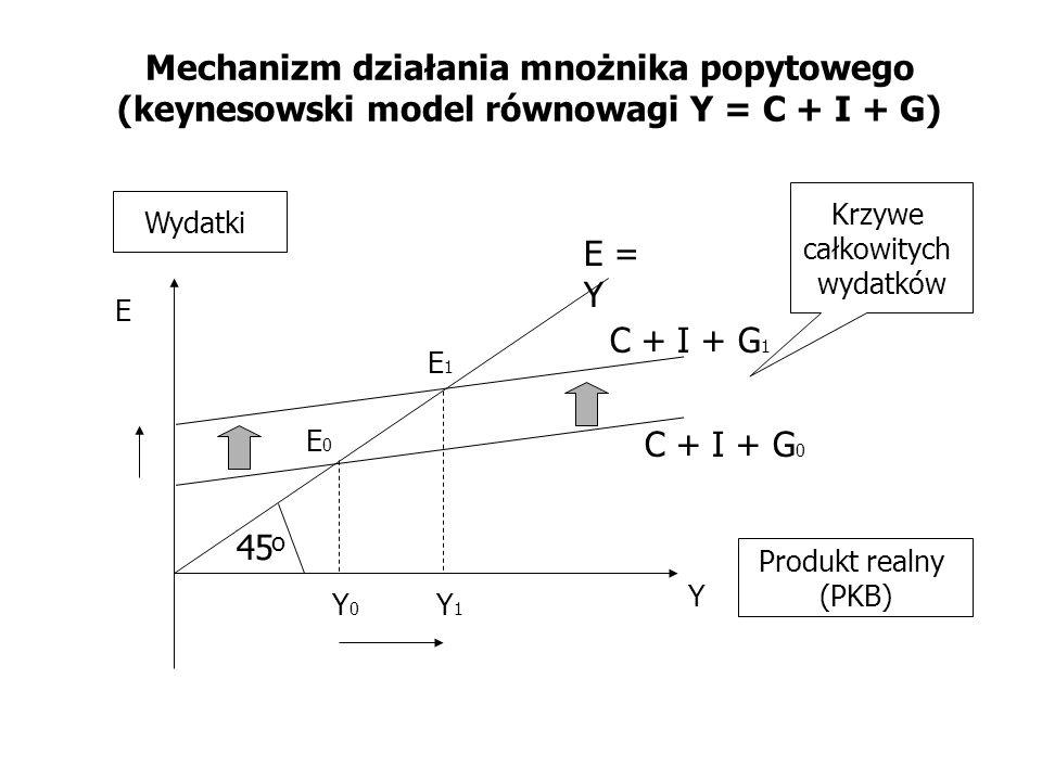 Mechanizm działania mnożnika popytowego (keynesowski model równowagi Y = C + I + G) Y E Krzywe całkowitych wydatków Wydatki Produkt realny (PKB) E0E0