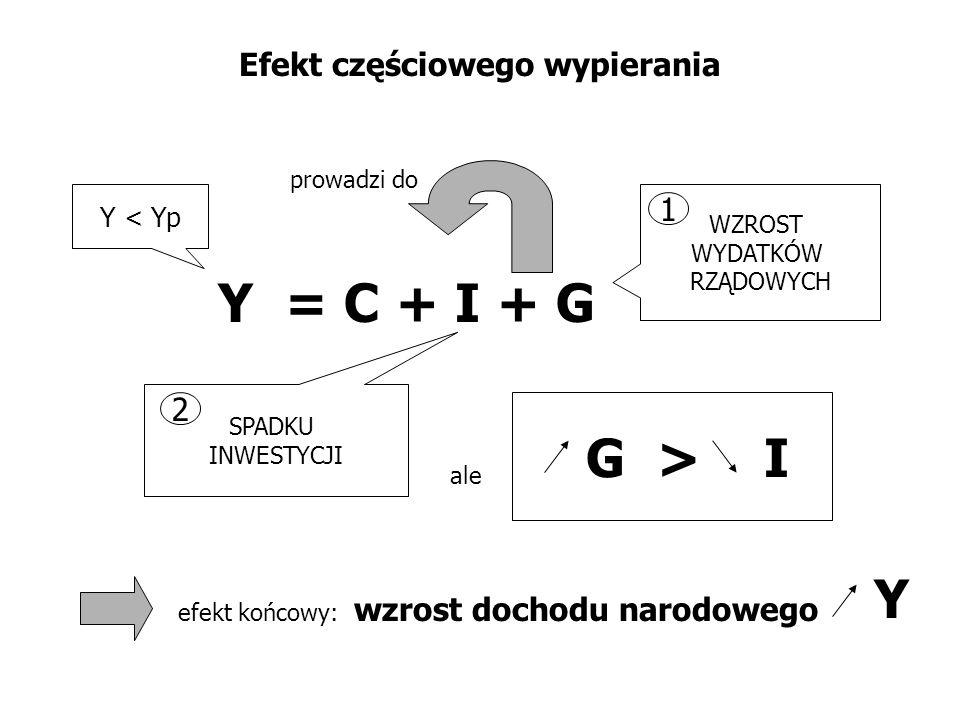Efekt częściowego wypierania Y = C + I + G WZROST WYDATKÓW RZĄDOWYCH SPADKU INWESTYCJI 1 2 prowadzi do G > I Y < Yp ale efekt końcowy: wzrost dochodu