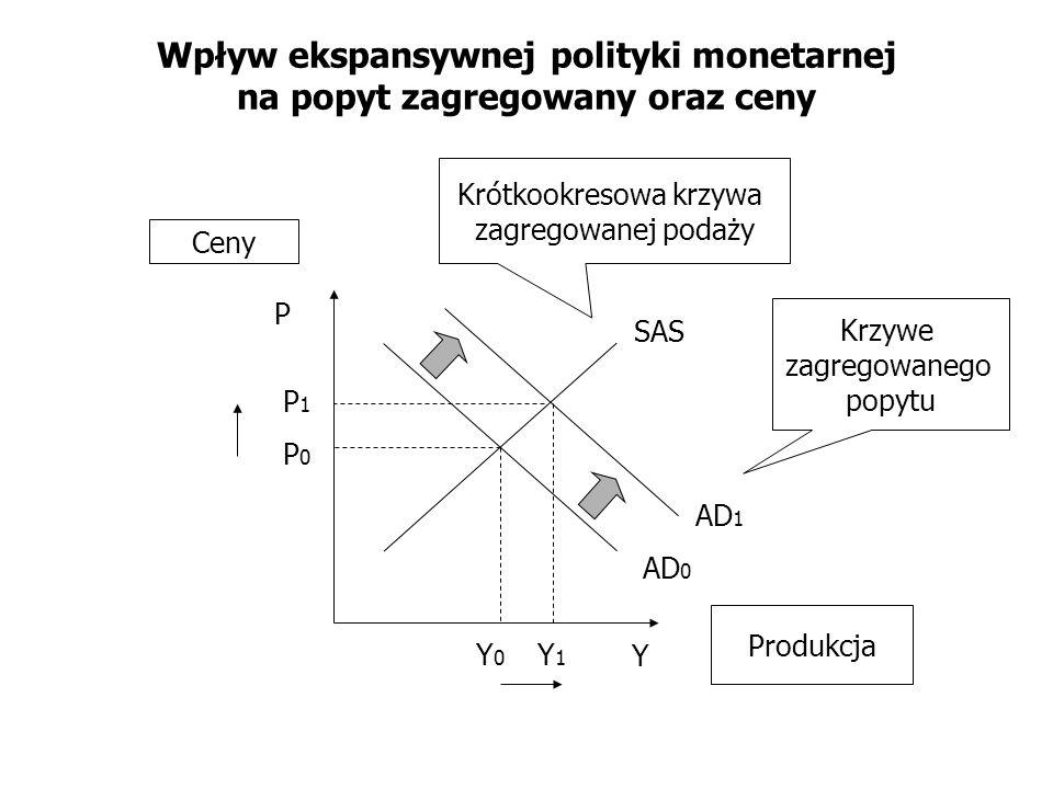 Wpływ ekspansywnej polityki monetarnej na popyt zagregowany oraz ceny AD 0 SAS Y P Krótkookresowa krzywa zagregowanej podaży Krzywe zagregowanego popy
