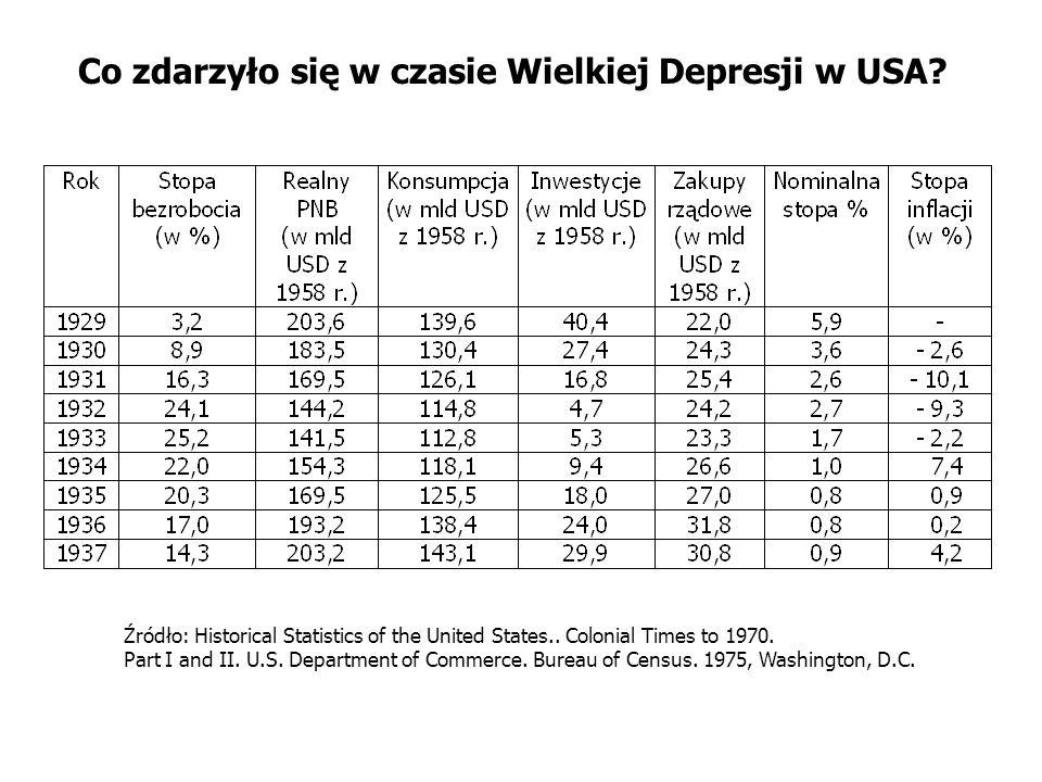 Co zdarzyło się w czasie Wielkiej Depresji w USA? Źródło: Historical Statistics of the United States.. Colonial Times to 1970. Part I and II. U.S. Dep