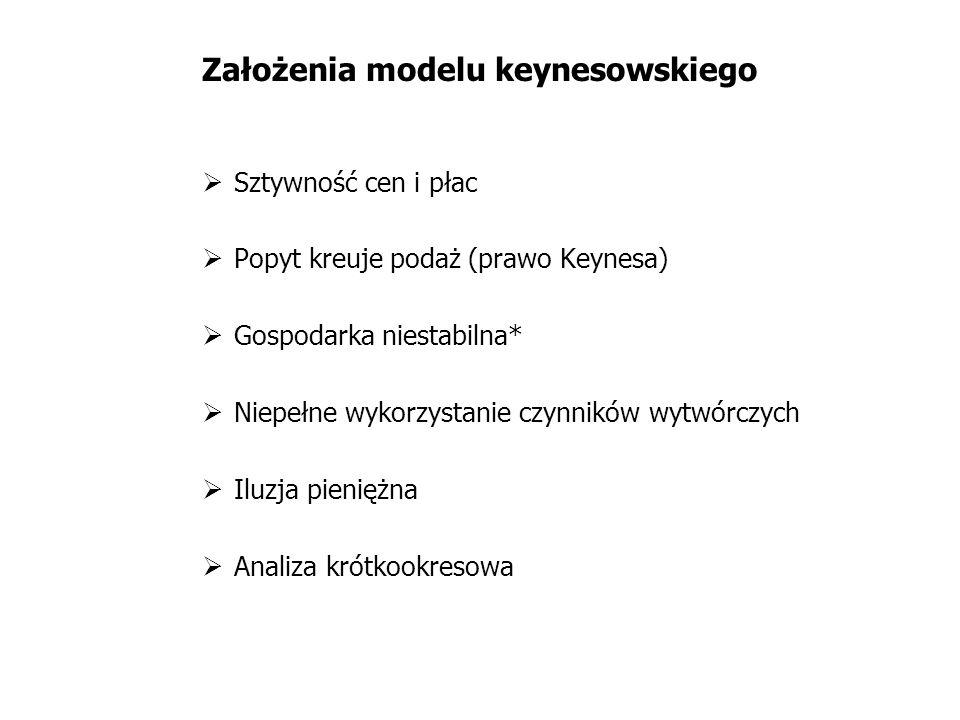 Założenia modelu keynesowskiego Sztywność cen i płac Popyt kreuje podaż (prawo Keynesa) Gospodarka niestabilna* Niepełne wykorzystanie czynników wytwó