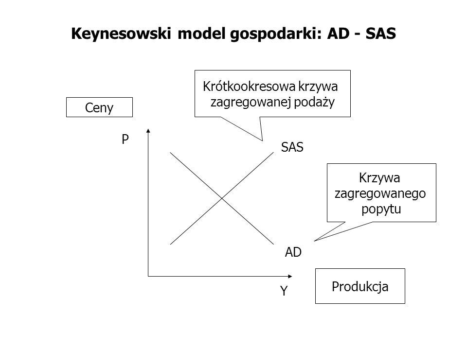 Keynesowski model gospodarki: AD - SAS AD SAS Y P Krótkookresowa krzywa zagregowanej podaży Krzywa zagregowanego popytu Ceny Produkcja