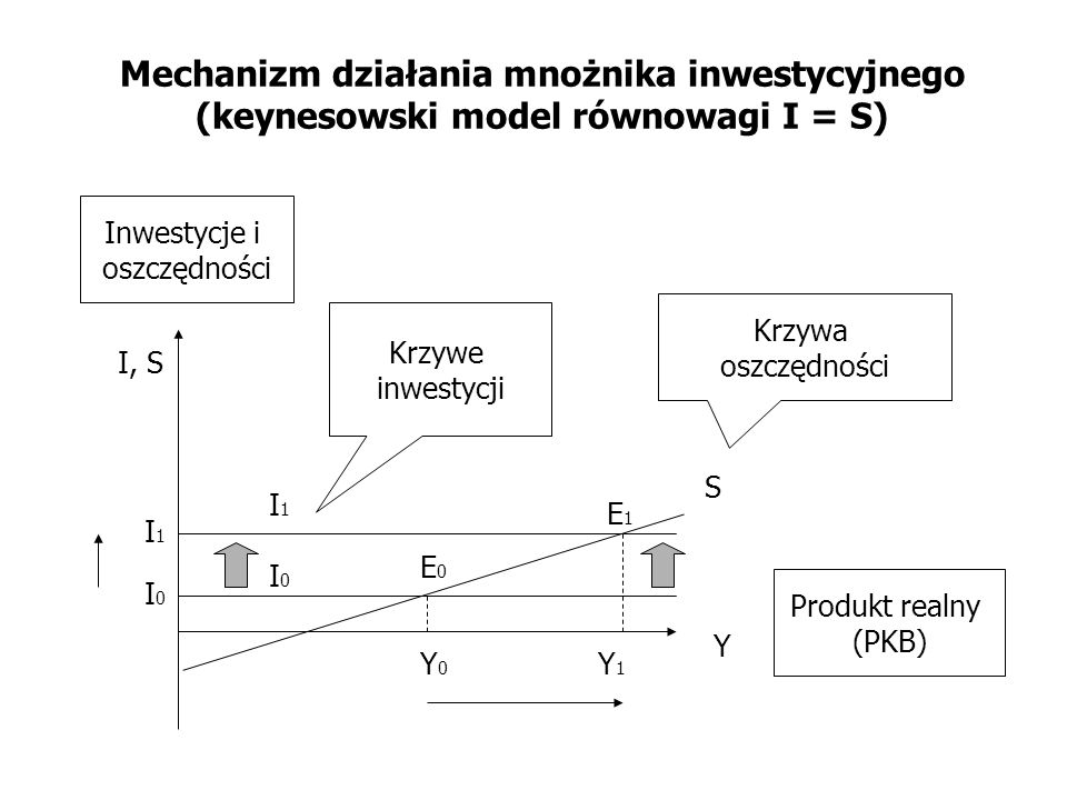 Mechanizm działania mnożnika inwestycyjnego (keynesowski model równowagi I = S) I0I0 S Y I, S Krzywa oszczędności Krzywe inwestycji Inwestycje i oszcz