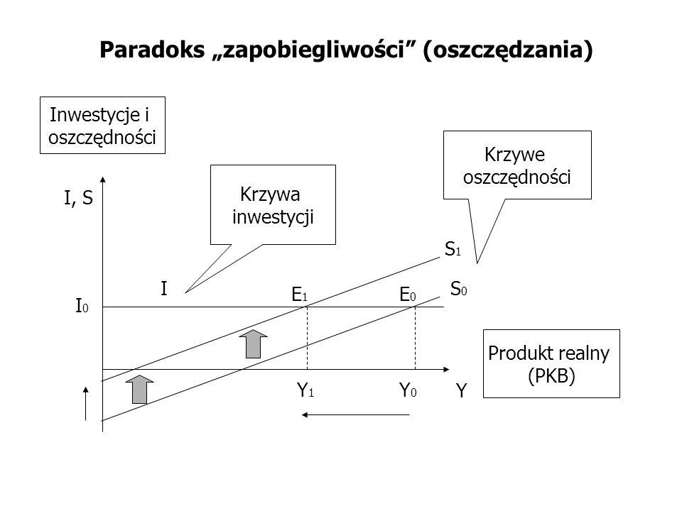 Paradoks zapobiegliwości (oszczędzania) S0S0 Y I, S Krzywe oszczędności Krzywa inwestycji Inwestycje i oszczędności Produkt realny (PKB) I E0E0 E1E1 Y