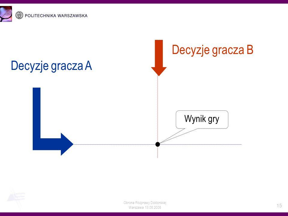 Obrona Rozprawy Doktorskiej Warszawa 13.06.2006 15 Decyzje gracza B Decyzje gracza A Wynik gry