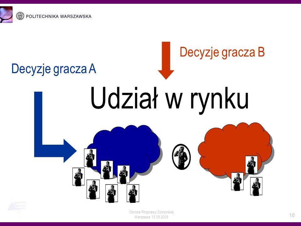 Obrona Rozprawy Doktorskiej Warszawa 13.06.2006 16 Decyzje gracza B Decyzje gracza A Udział w rynku