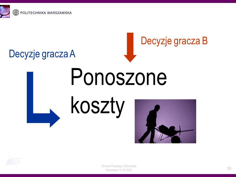 Obrona Rozprawy Doktorskiej Warszawa 13.06.2006 18 Decyzje gracza B Decyzje gracza A Ponoszone koszty