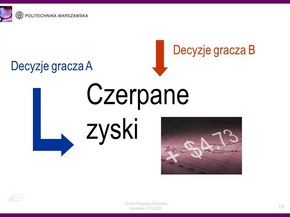 Obrona Rozprawy Doktorskiej Warszawa 13.06.2006 19 Decyzje gracza B Decyzje gracza A Czerpane zyski