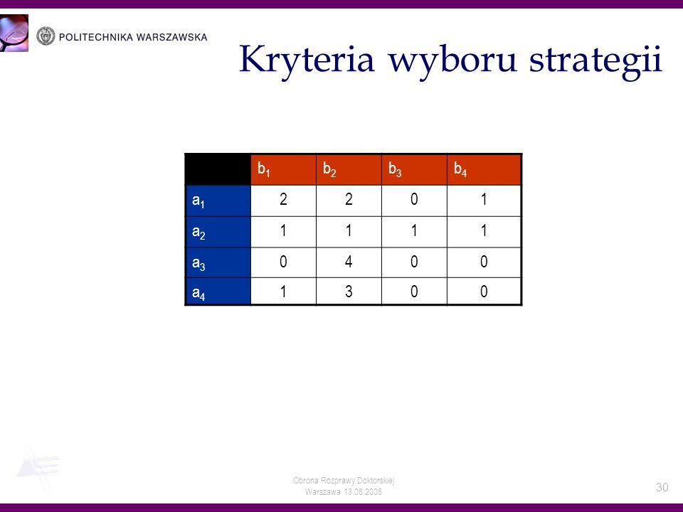 Obrona Rozprawy Doktorskiej Warszawa 13.06.2006 30 Kryteria wyboru strategii b1b1 b2b2 b3b3 b4b4 a1a1 2201 a2a2 1111 a3a3 0400 a4a4 1300