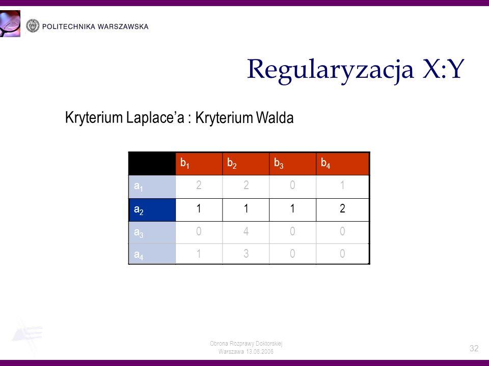 Obrona Rozprawy Doktorskiej Warszawa 13.06.2006 32 Regularyzacja X:Y b1b1 b2b2 b3b3 b4b4 a1a1 2201 a2a2 1112 a3a3 0400 a4a4 1300 Kryterium Laplacea :