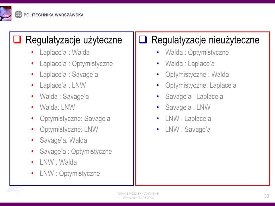 Obrona Rozprawy Doktorskiej Warszawa 13.06.2006 33 Regulatyzacje użyteczne Laplacea : Walda Laplacea : Optymistyczne Laplacea : Savagea Laplacea : LNW