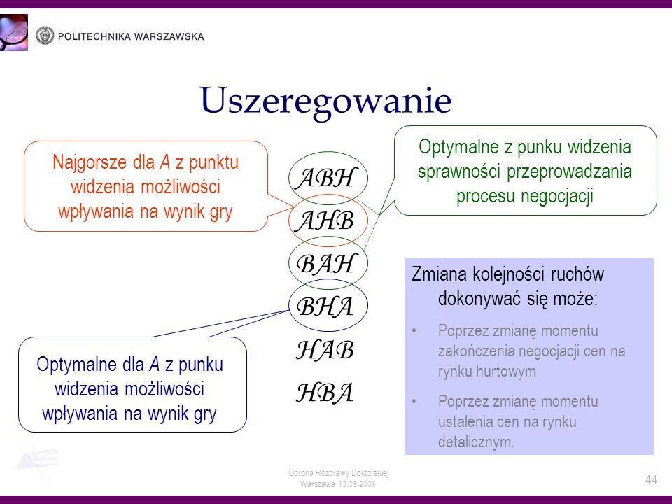 Obrona Rozprawy Doktorskiej Warszawa 13.06.2006 44 Uszeregowanie ABH AHB BAH BHA HAB HBA Optymalne dla A z punku widzenia możliwości wpływania na wyni