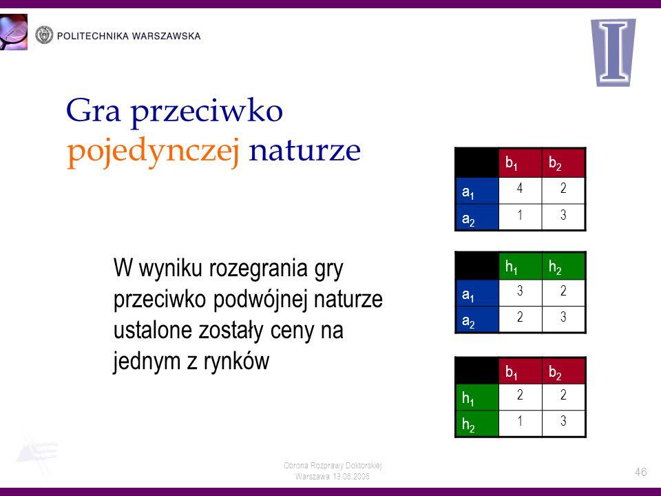 Obrona Rozprawy Doktorskiej Warszawa 13.06.2006 46 h1h1 h2h2 a1a1 32 a2a2 23 b1b1 b2b2 a1a1 42 a2a2 13 Gra przeciwko pojedynczej naturze W wyniku roze