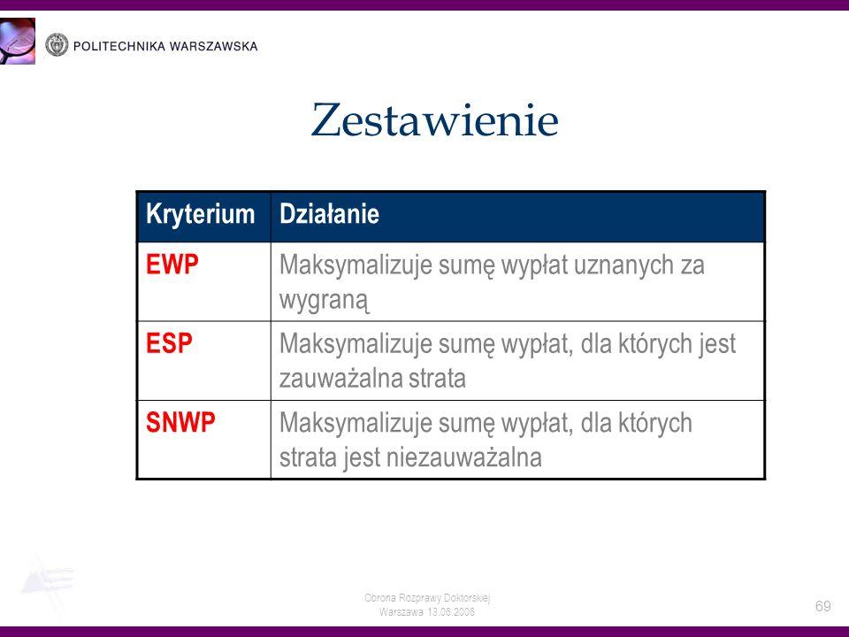 Obrona Rozprawy Doktorskiej Warszawa 13.06.2006 69 Zestawienie KryteriumDziałanie EWP Maksymalizuje sumę wypłat uznanych za wygraną ESP Maksymalizuje
