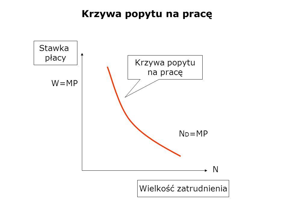 Krzywa popytu na pracę N W=MP Krzywa popytu na pracę Stawka płacy Wielkość zatrudnienia N D =MP