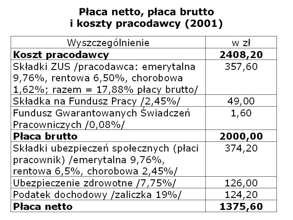 Płaca netto, płaca brutto i koszty pracodawcy (2001)