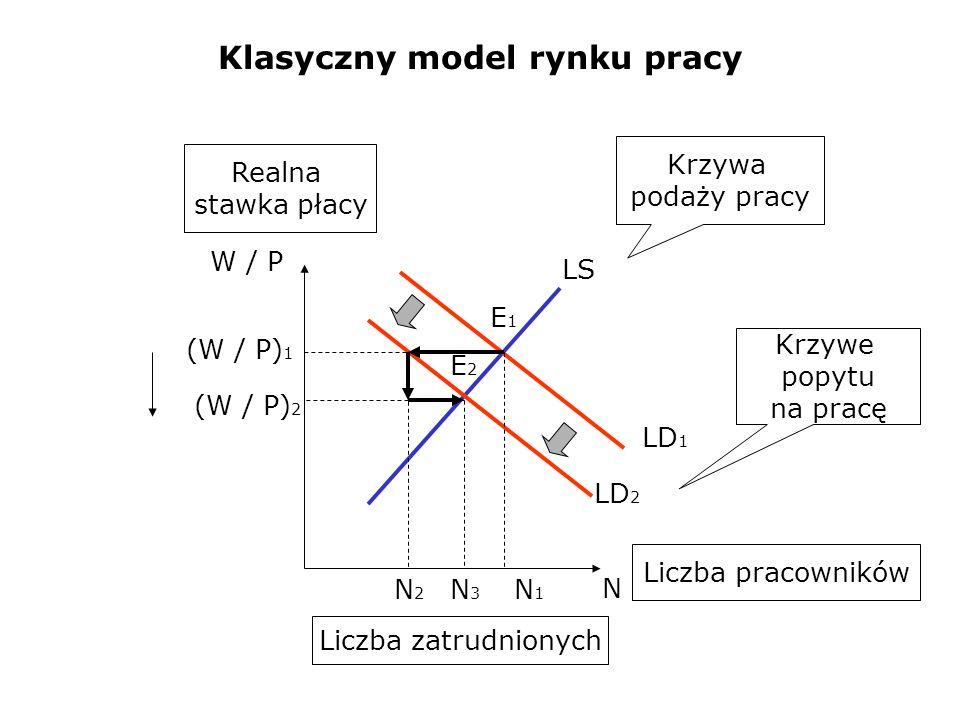Klasyczny model rynku pracy LD 1 LS N3N3 N W / P Krzywa podaży pracy Krzywe popytu na pracę Liczba zatrudnionych Realna stawka płacy Liczba pracownikó