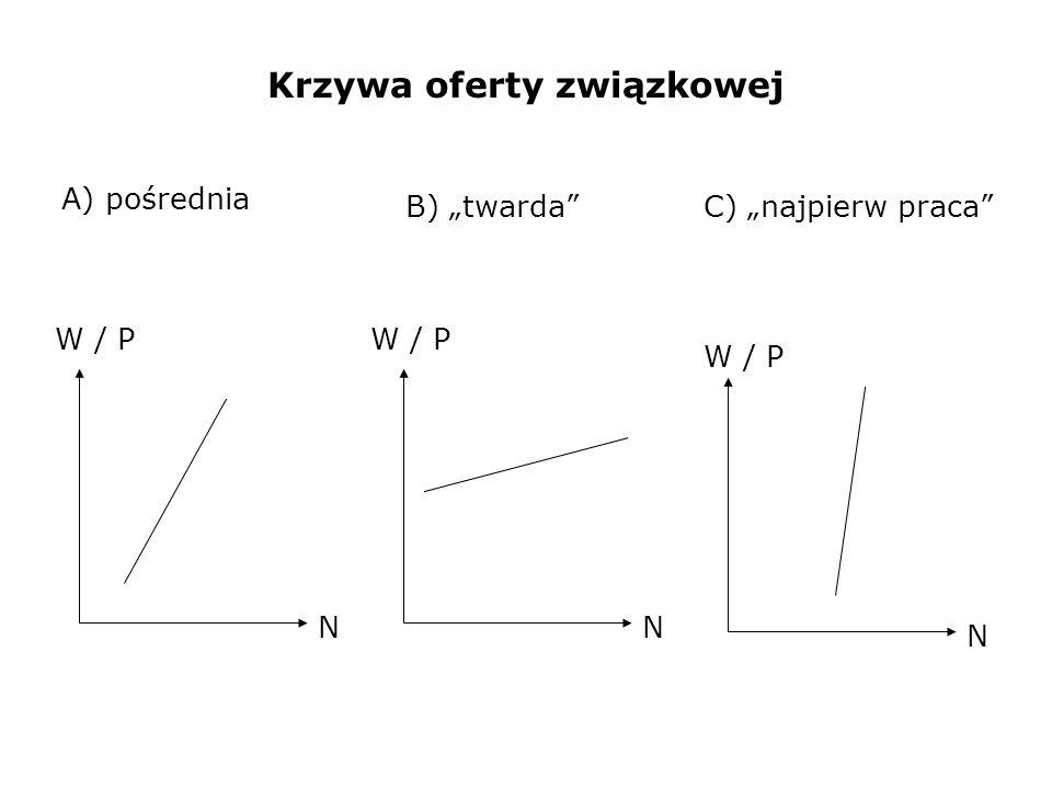 Krzywa oferty związkowej N W / P N N A) pośrednia B) twardaC) najpierw praca