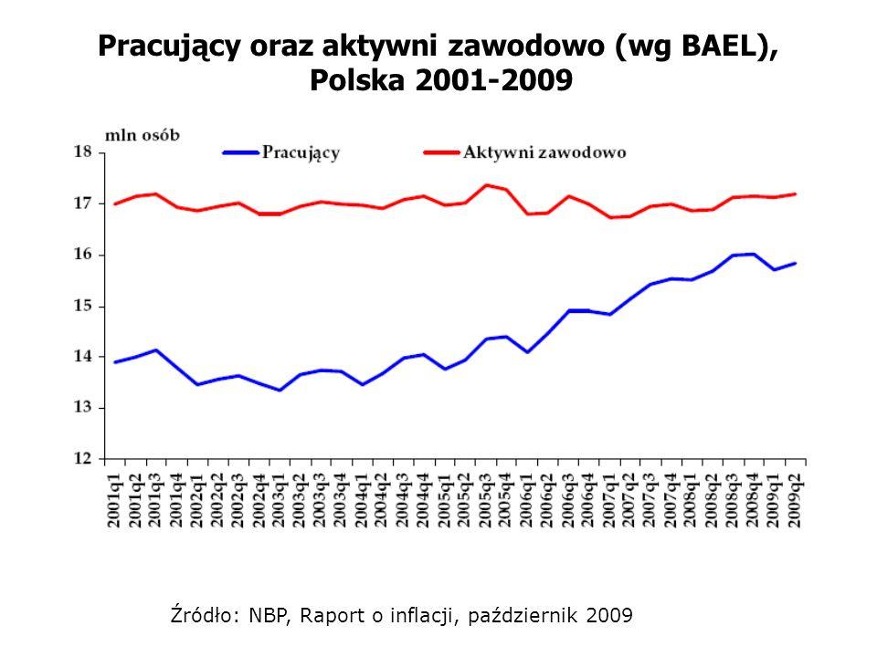 Pracujący oraz aktywni zawodowo (wg BAEL), Polska 2001-2009 Źródło: NBP, Raport o inflacji, październik 2009