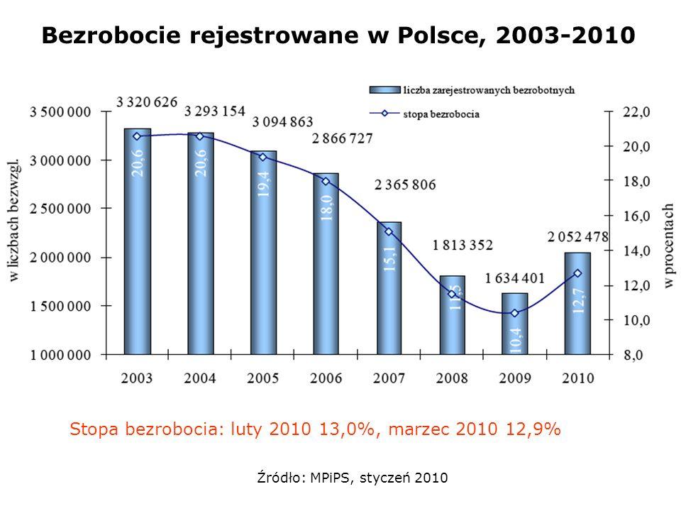 Bezrobocie rejestrowane w Polsce, 2003-2010 Źródło: MPiPS, styczeń 2010 Stopa bezrobocia: luty 2010 13,0%, marzec 2010 12,9%