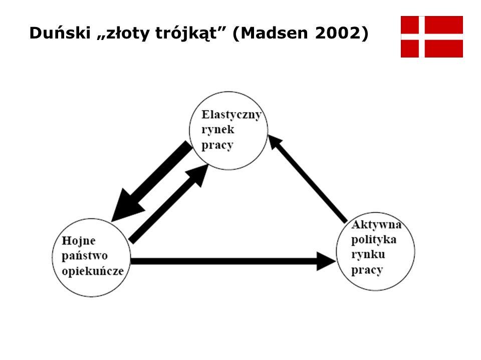 Duński złoty trójkąt (Madsen 2002)