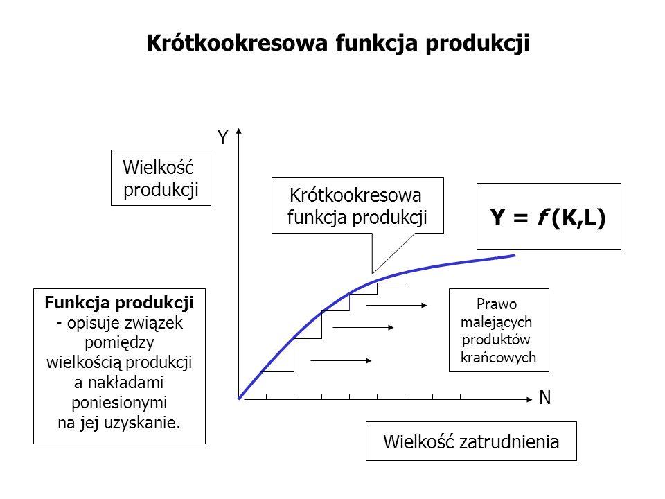 Prawo malejących produktów krańcowych Krótkookresowa funkcja produkcji N Y Krótkookresowa funkcja produkcji Wielkość produkcji Wielkość zatrudnienia F