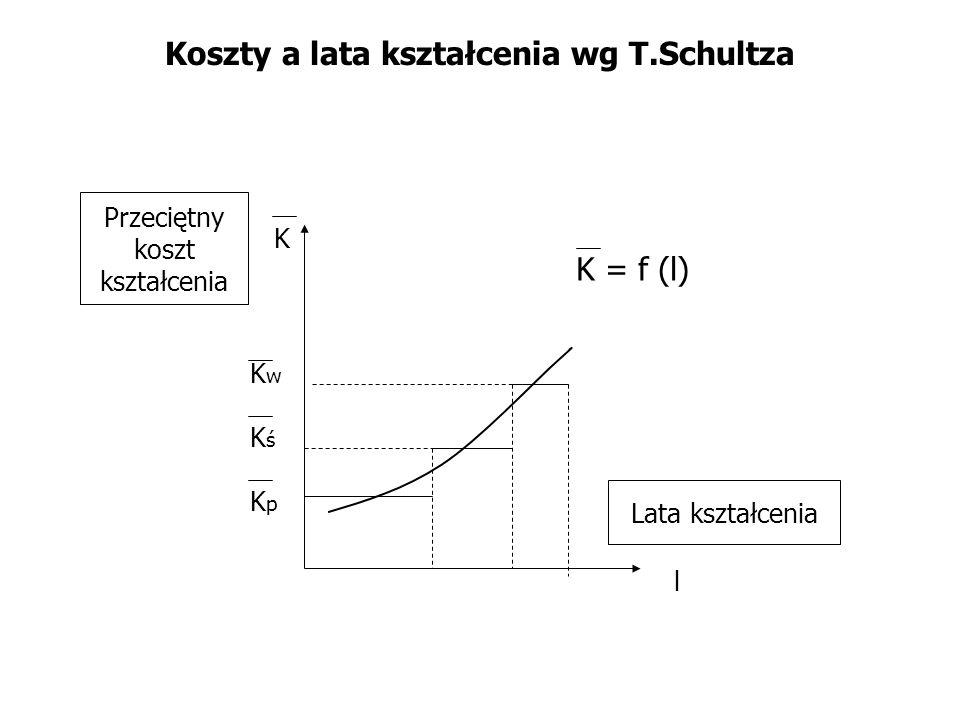 Koszty a lata kształcenia wg T.Schultza l K Przeciętny koszt kształcenia Lata kształcenia K = f (l) KpKp KśKś KwKw