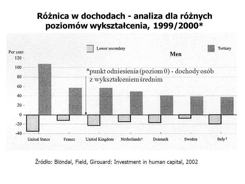 Różnica w dochodach - analiza dla różnych poziomów wykształcenia, 1999/2000* *punkt odniesienia (poziom 0) - dochody osób z wykształceniem średnim Źró