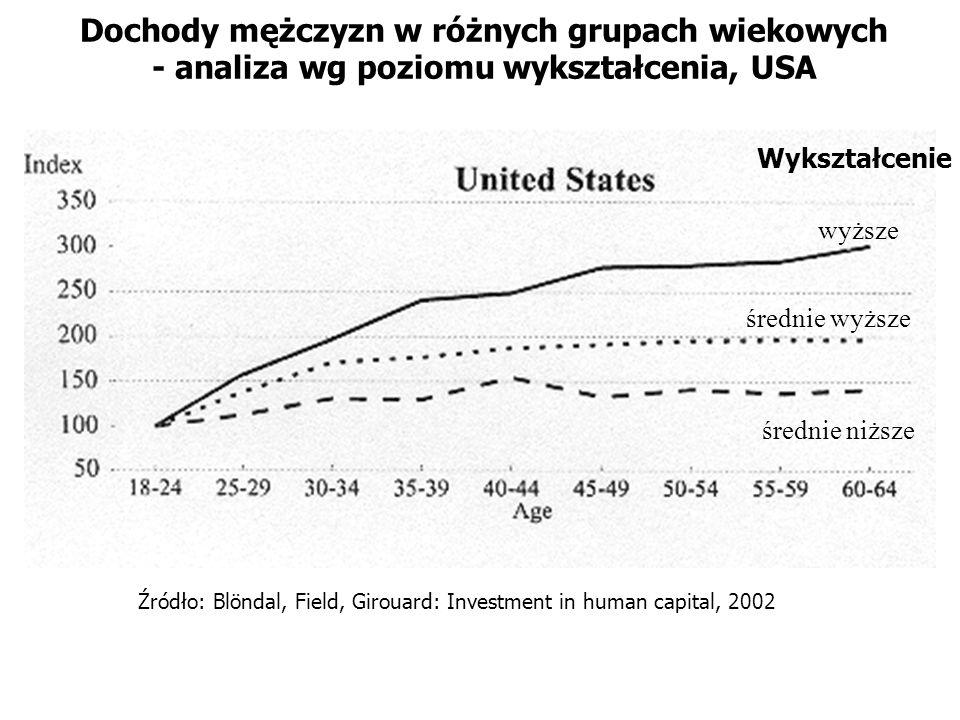 Źródło: Blöndal, Field, Girouard: Investment in human capital, 2002 Dochody mężczyzn w różnych grupach wiekowych - analiza wg poziomu wykształcenia, U