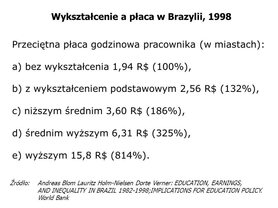 Wykształcenie a płaca w Brazylii, 1998 Przeciętna płaca godzinowa pracownika (w miastach): a) bez wykształcenia 1,94 R$ (100%), b) z wykształceniem po