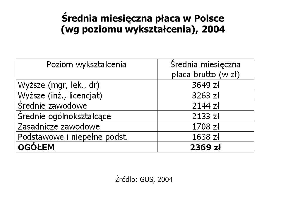 Średnia miesięczna płaca w Polsce (wg poziomu wykształcenia), 2004 Źródło: GUS, 2004