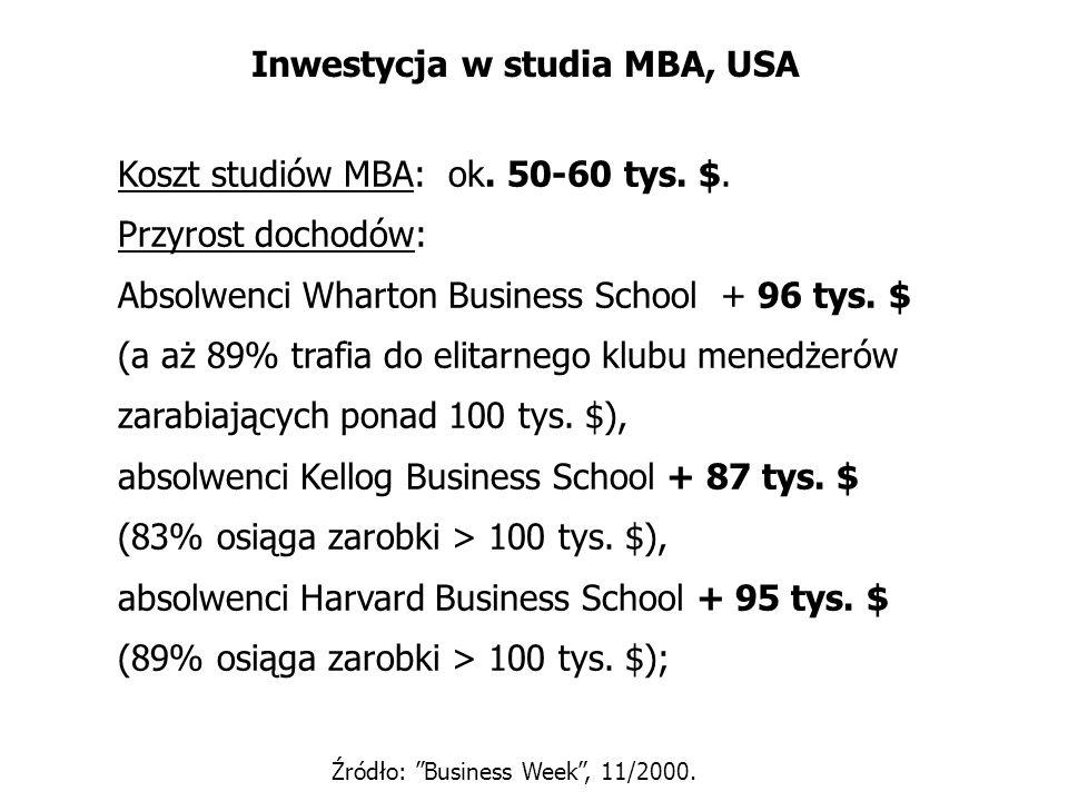 Inwestycja w studia MBA, USA Koszt studiów MBA: ok. 50-60 tys. $. Przyrost dochodów: Absolwenci Wharton Business School + 96 tys. $ (a aż 89% trafia d