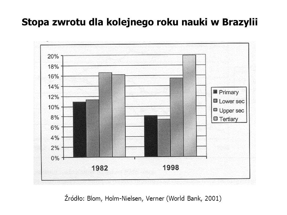 Stopa zwrotu dla kolejnego roku nauki w Brazylii Źródło: Blom, Holm-Nielsen, Verner (World Bank, 2001)