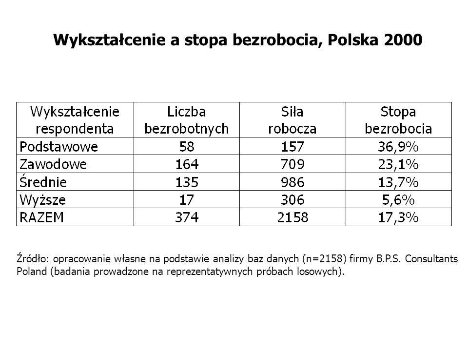Wykształcenie a stopa bezrobocia, Polska 2000 Źródło: opracowanie własne na podstawie analizy baz danych (n=2158) firmy B.P.S. Consultants Poland (bad