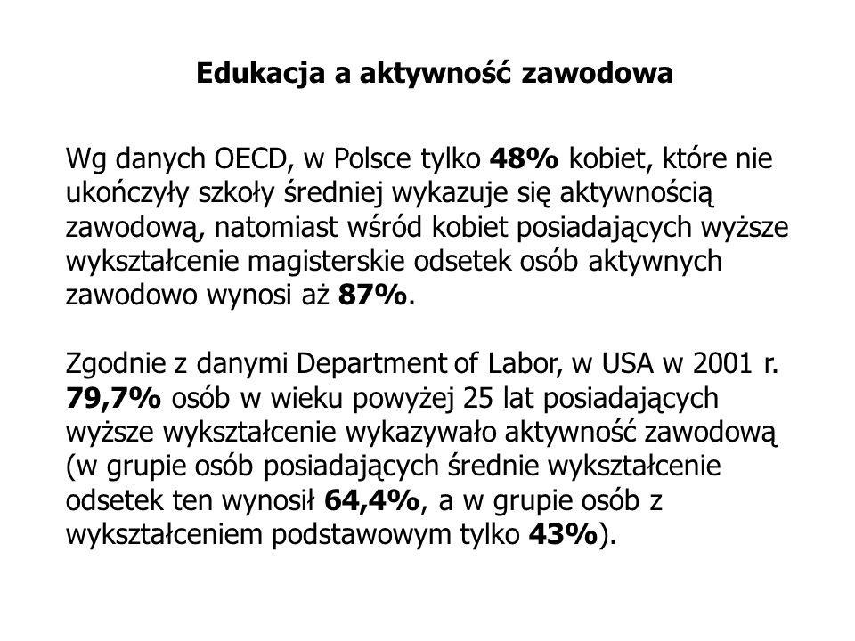 Edukacja a aktywność zawodowa Wg danych OECD, w Polsce tylko 48% kobiet, które nie ukończyły szkoły średniej wykazuje się aktywnością zawodową, natomi
