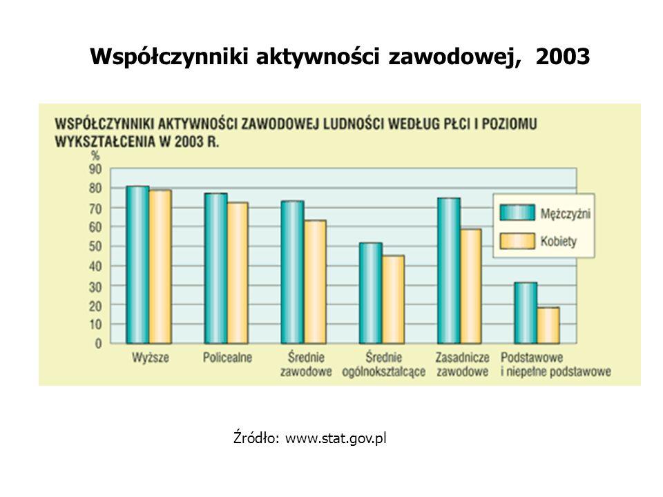 Współczynniki aktywności zawodowej, 2003 Źródło: www.stat.gov.pl