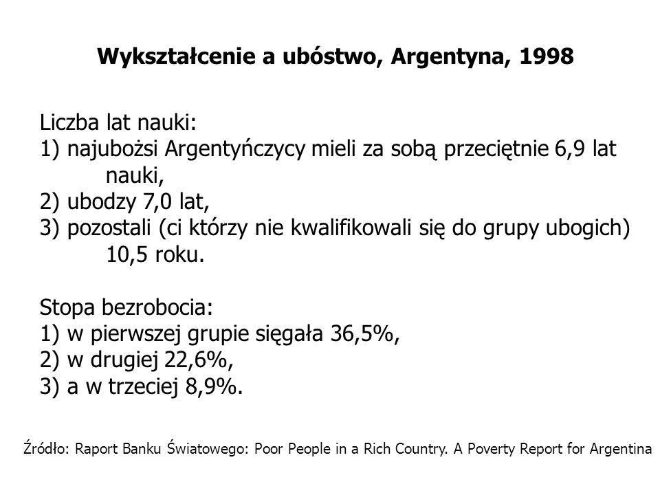 Wykształcenie a ubóstwo, Argentyna, 1998 Liczba lat nauki: 1) najubożsi Argentyńczycy mieli za sobą przeciętnie 6,9 lat nauki, 2) ubodzy 7,0 lat, 3) p
