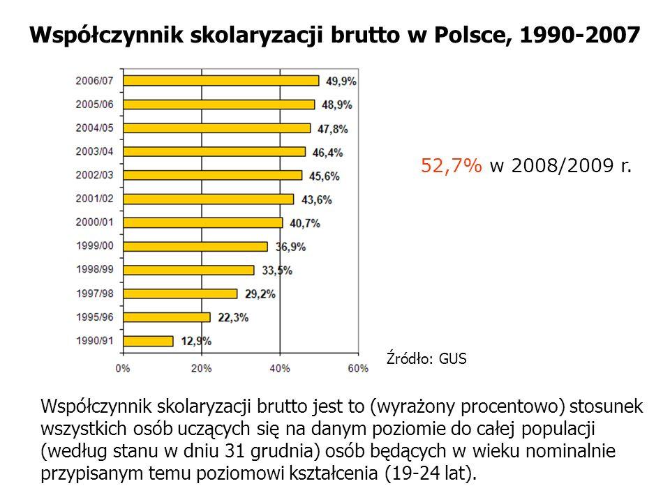 Współczynnik skolaryzacji brutto w Polsce, 1990-2007 Źródło: GUS Współczynnik skolaryzacji brutto jest to (wyrażony procentowo) stosunek wszystkich os