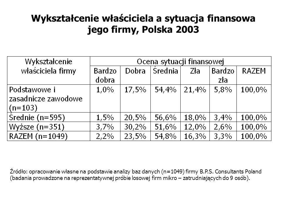 Wykształcenie właściciela a sytuacja finansowa jego firmy, Polska 2003 Źródło: opracowanie własne na podstawie analizy baz danych (n=1049) firmy B.P.S