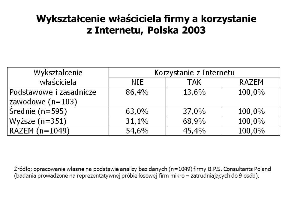Wykształcenie właściciela firmy a korzystanie z Internetu, Polska 2003 Źródło: opracowanie własne na podstawie analizy baz danych (n=1049) firmy B.P.S