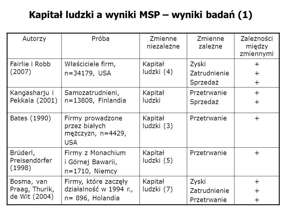 Kapitał ludzki a wyniki MSP – wyniki badań (1) AutorzyPróbaZmienne niezależne Zmienne zależne Zależności między zmiennymi Fairlie i Robb (2007) Właści