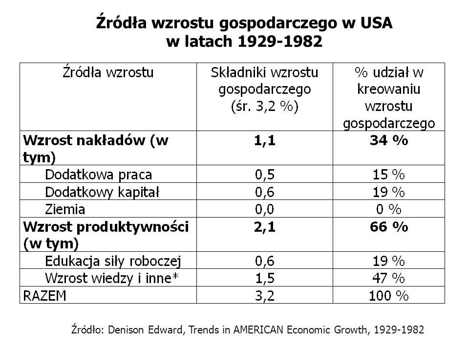 Źródła wzrostu gospodarczego w USA w latach 1929-1982 Źródło: Denison Edward, Trends in AMERICAN Economic Growth, 1929-1982